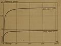 Curie - Recherches sur les substances radioactives, 1903, Fig. 2.png