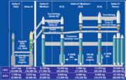 Delta rocket evolution