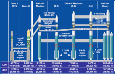 Delta rocket evolution (U.S. Govt.)