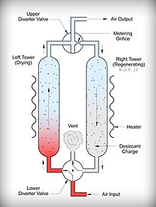 Compressed Air Dryer Wikipedia