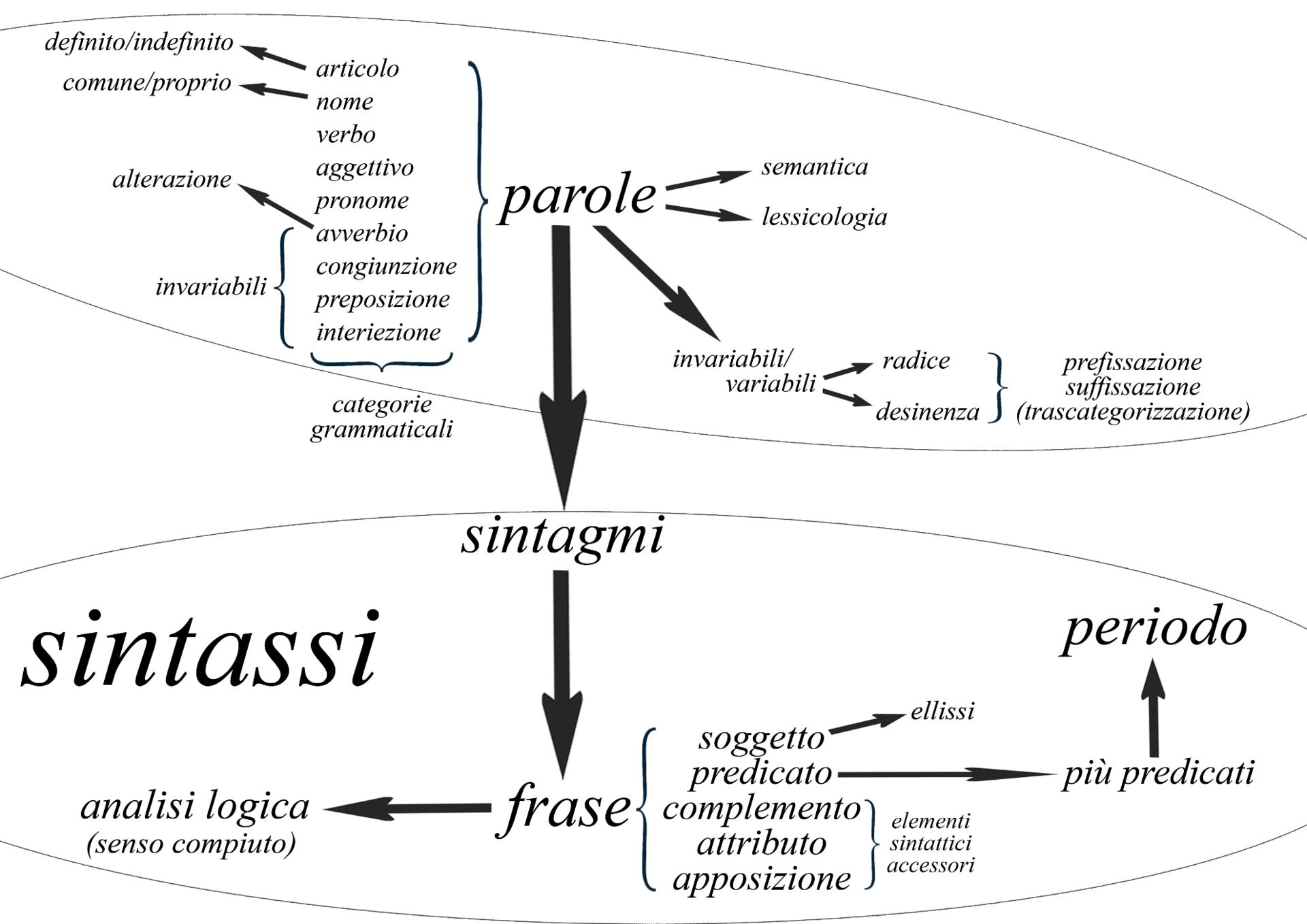 Grammatica italiana wikipedia for Analisi grammaticale di diversi