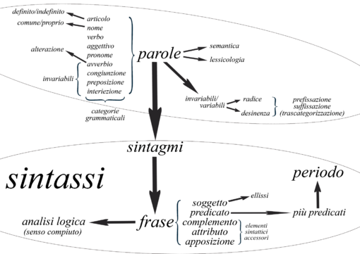 Grammatica Italiana Wikipedia