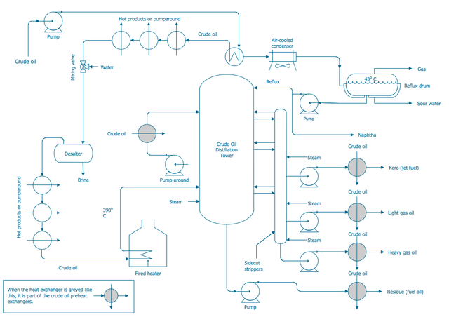 File:Engineering-Chemical-Process-PFD-Crude-Oil-Distillation-Unit.png - Wikimedia Commons