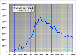 Enwikipediagrowth6.PNG