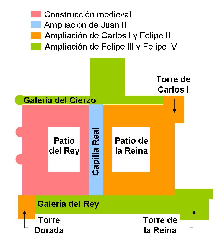 Evolución Alcázar de Madrid