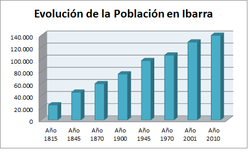 Ibarra (Ecuador) - Wikipedia, la enciclopedia libre