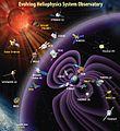Evolving Heliophysics System Observatory.jpg