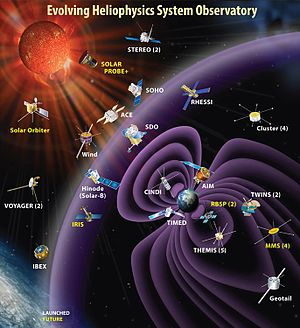 Heliophysics - Current and future Heliophysics System Observatory missions in their approximate regions of study.