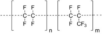 Fluorinated ethylene propylene - Line diagram of the molecular structure