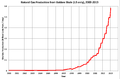 Gas Production from Bakken 2000-2013.png