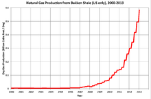 Canada Monthly Natural Gas Production
