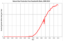 Arkansas Natural Gas Depth Requirement In Easement