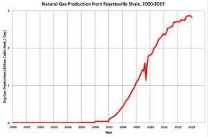 Natural Gas Utilities Environment