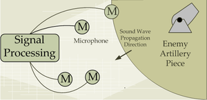 Artillery sound ranging - Illustration of the Sound Ranging Operation
