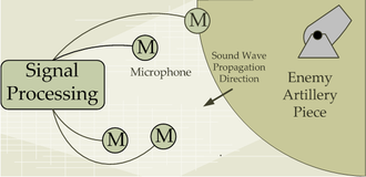 Artillery sound ranging - Illustration of the Sound Ranging Operation