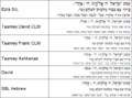 Hebrew Font Comparison - English Wiktionary.png