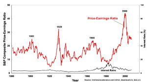 Price–earnings ratio - Image: IE Real Sand P Price Earnings Ratio, Interest 1871 2006