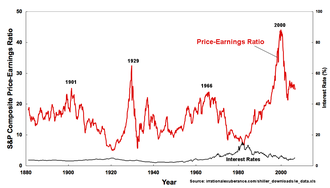 Efficient-market hypothesis - Image: IE Real Sand P Price Earnings Ratio, Interest 1871 2006