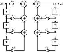 infinite-impulse-response-iir-filter-design - MikroElektronika