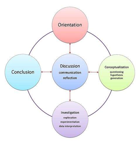 Cognition And Instructioncooperative And Inquiry Based Learning
