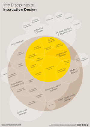 English: A bubble graphic overview showing the...