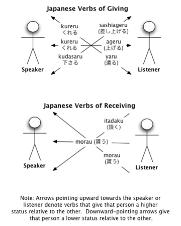 japanese lessons giving and receiving wikibooks open books for an