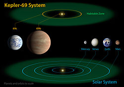 Kepler-69 and the Solar System.jpg