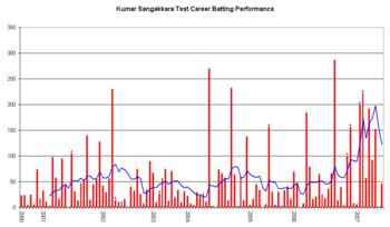 Kumar Sangakkara - Wikipedia