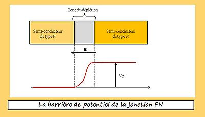 La barriere de potentiel de la jonction PN.jpg