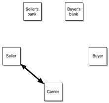 seller consigns the goods to a carrier in exchange for a bill of lading
