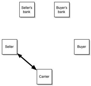 Letter of credit - Seller consigns the goods to a carrier in exchange for a bill of lading.