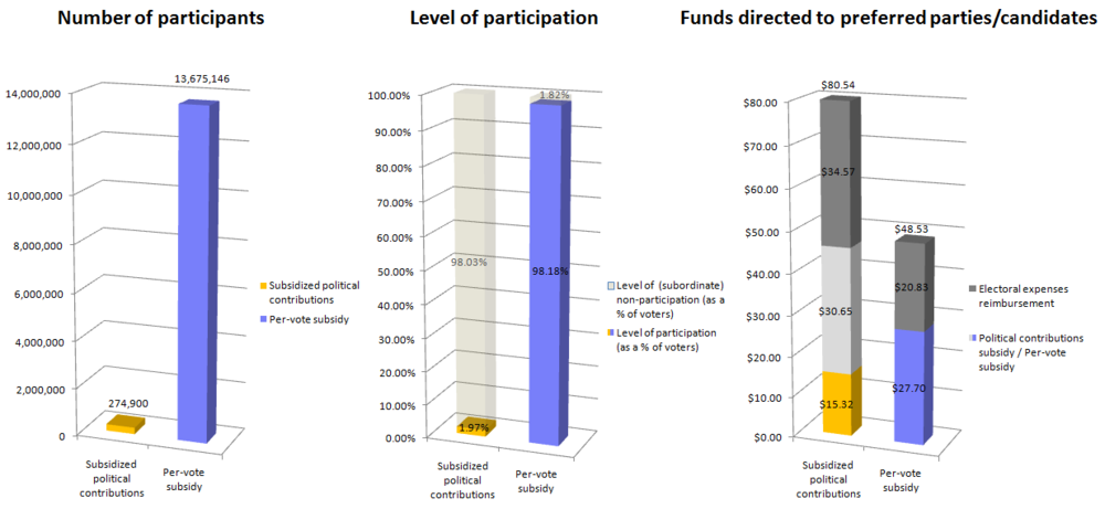 Level of participation and control by funding mechanism for Canadian federal political parties in 2009