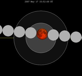 May 2087 lunar eclipse
