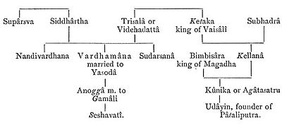 Mahavira Family tree Jacobi