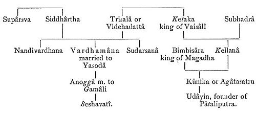 Family tree giving names of the relations of Mahâvîra The Jain Tirthankara