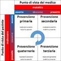 Matrice forme prevenzione.png
