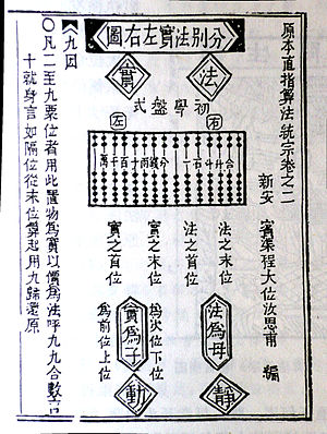 Chinese multiplication table - Nine nine song in Ming dynasty Cheng Dawei Suanfa tongzong Volume II