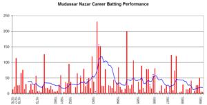 Mudassar Nazar - Mudassar Nazar's career performance graph.