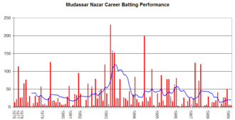 Mudassar Nazar - Mudassar Nazar's career performance graph.