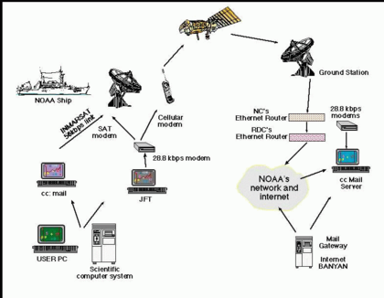 NOAA Internet example.png