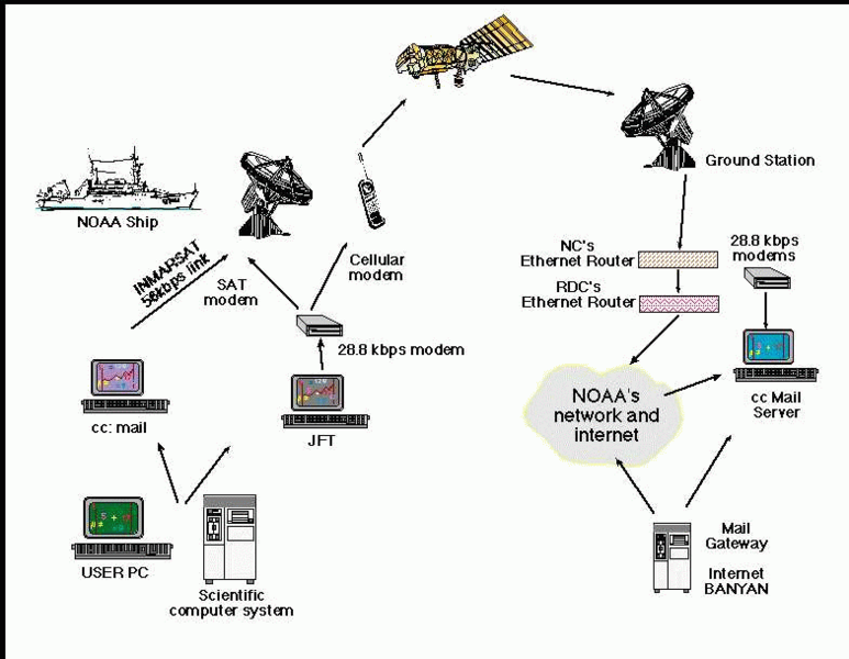 NOAA Internet Example