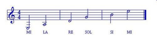guitare note corde