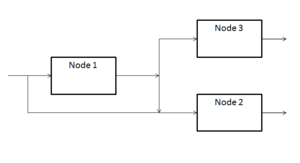 Jackson network - A three-node open Jackson network