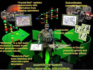 Schematic diagram describing DARPA project Dee...