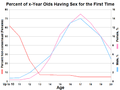 Percent by Age Having Sex for the First Time in the United States.png