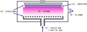 English: Schematic diagram of a plasma CVD (Ch...