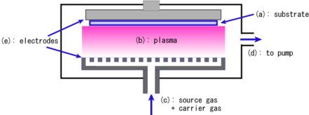 Plasma assisted CVD PlasmaCVD.PNG