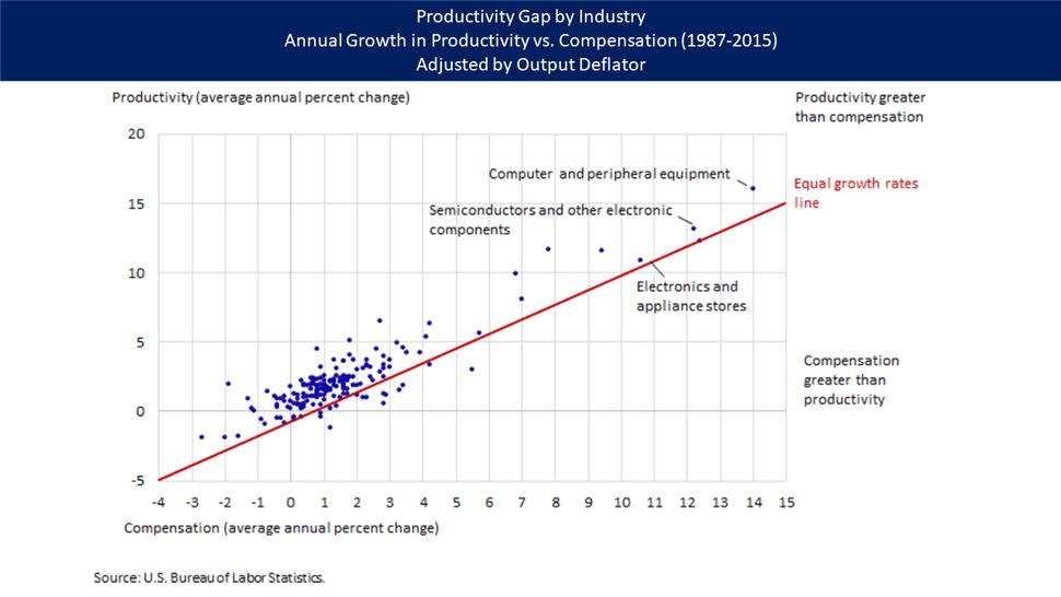 Productivity Gap - v1