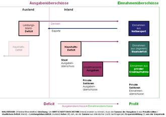 Konjunkturpolitik – Wikipedia