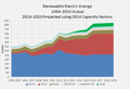Renewable Electric Energy 2004-2015 Actual 2016-2019 Projected.png